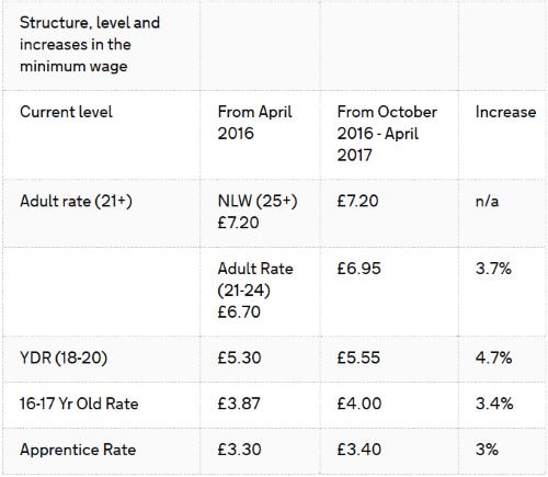 minimum-wage-table